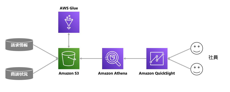 Amazon QuickSight