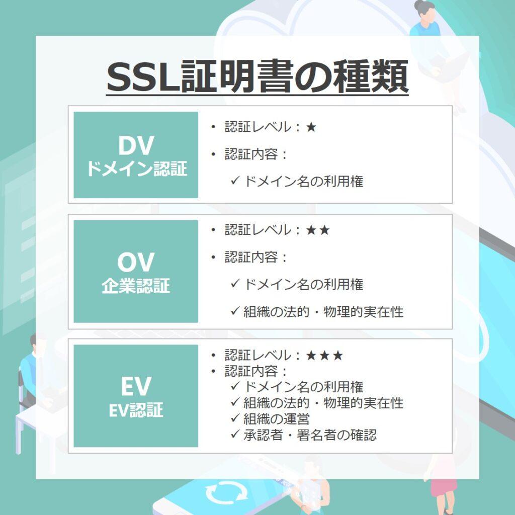 SSL証明書の種類