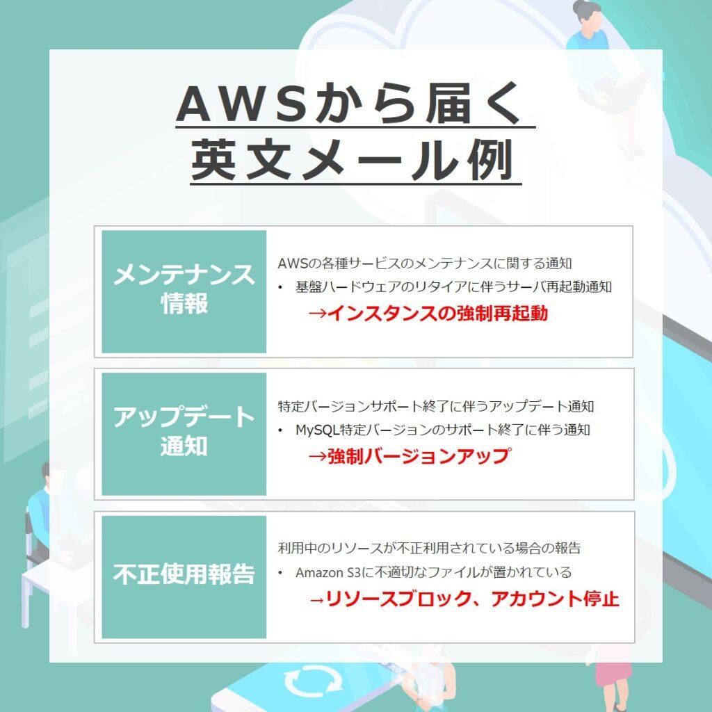 AWSから届く英文メールの種類